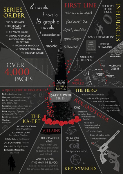 Dark Tower Infographics